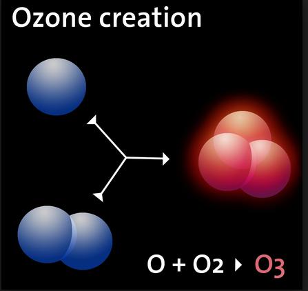 Kegunaan Ozon Generator Untuk Pengolahan Air Jernih Dan Steril | Jual Ozon Generator
