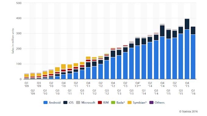 Total Jumlah Pengguna Smartphone Seluruh Dunia