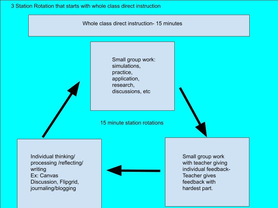 Evolving instruction