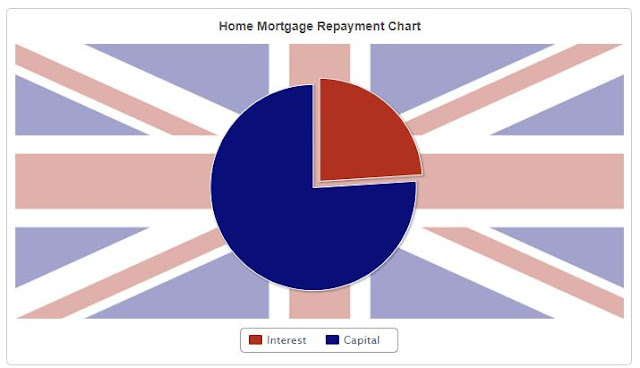 Mortgage Chart from Calculator