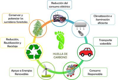 Acciones para reducir nuestras emisiones de CO2