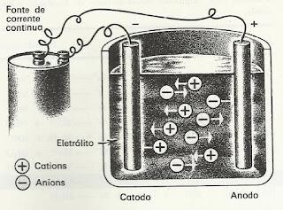 componentes de um aparelho de eletrolise
