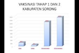 Agustinus Wabia Sebut Total Vaksinasi Pelayan Publik  COVID-19 di  Sorong Capai 14.528 Orang