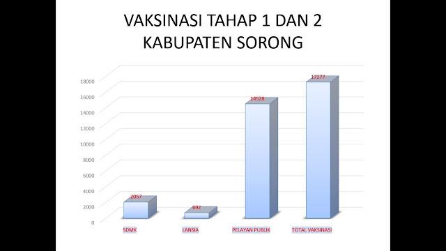 Agustinus Wabia Sebut Total Vaksinasi Pelayan Publik COVID-19 di Sorong Capai 14.528 Orang.lelemuku.com.jpg