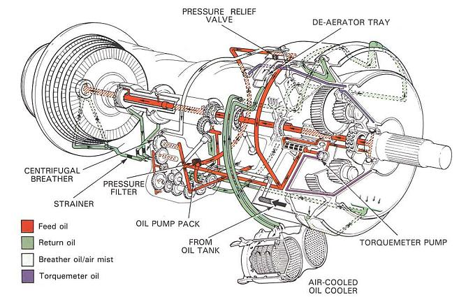 aero technology dgca easa module 15 part 10 engine dgca easa module 15 part 10 engine lubrication systems question answer