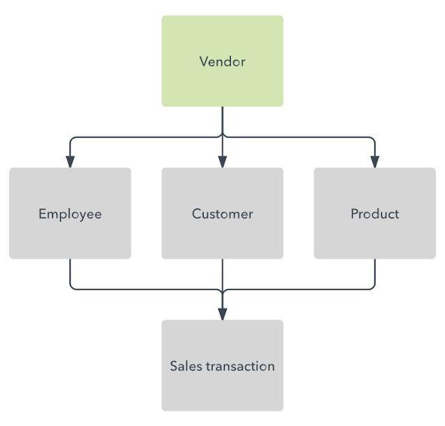 Network Model of database-in bengali -detalis-overview