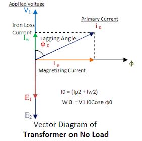 Transformer on No-load