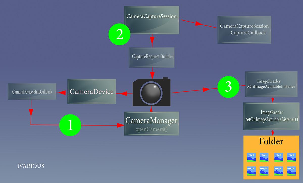 iVARIOUS: Android  Android hardware camera2  Сохранение фото