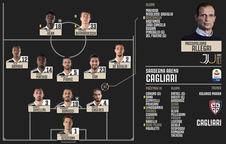 Serie A 2018/19 / 30. kolo / Cagliari - Juventus 0:2 (0:1)