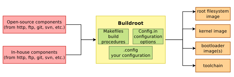 Linux Kernel Hacks: BuildRoot 사용법 요약[기초편]