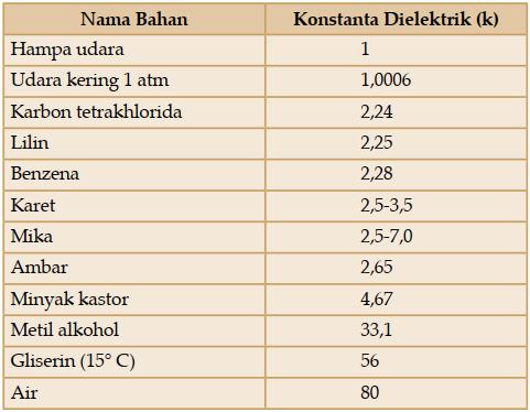 Tabel Konstanta Dielektrik Bahan