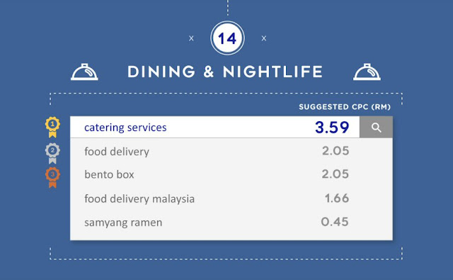 Most expensive keywords for Dining & Nightlife in Malaysia