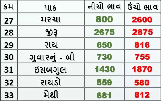 Market prices of various crops of Rajkot Agricultural Market on 27/01/2020