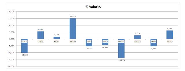 Valorização da carteira de dividendos - Agosto