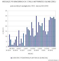 Wykres 2. Miesiące po maksimach 24. cyklu aktywności słonecznej, podczas których wystąpiły dni z R=0 - stan po listopadzie 2019 roku. Oprac. własne