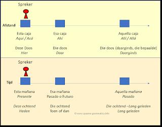 Spaans aanwijzende voornaamwoorden