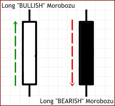 "Pola dan Candlestick ""Bullish/Bearish"" Morobozu"