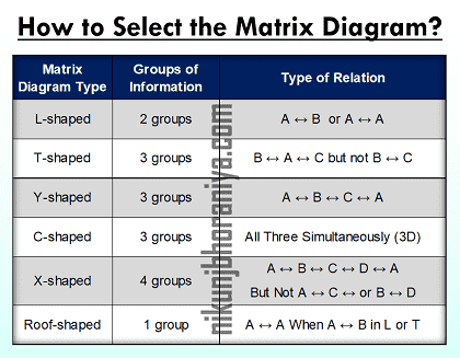 How to Select the Matrix Diagram Type
