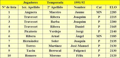 Primer equipo del C. C. Sant Andreu, temporada 1991/1992