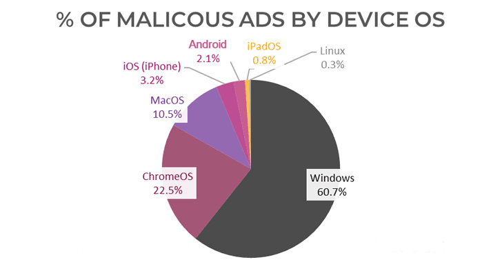 Windows Users Beware! – More than 60% of Malicious Ads Targeting Windows Computer Systems