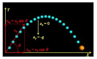 cara mencari sudut elevasi pada gerak parabola