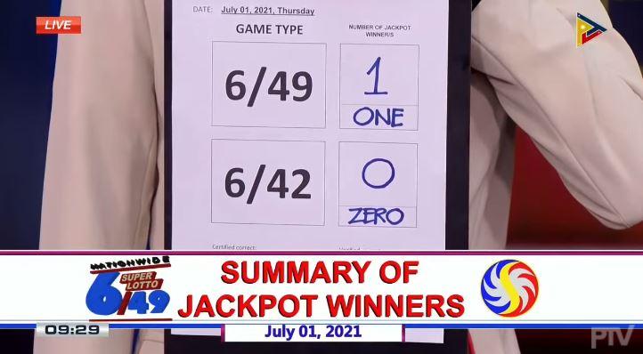 Bettor wins Php 84M Super Lotto 6/49 jackpot