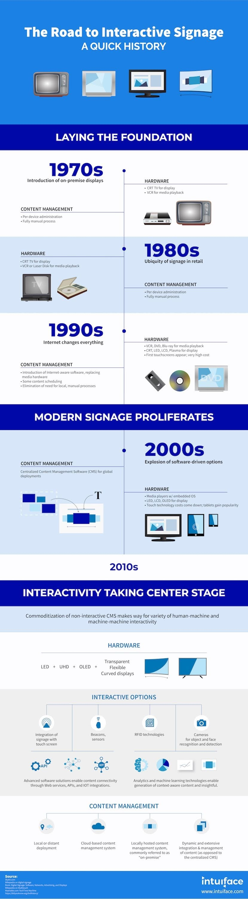 What is Interactive Digital Signage? - A Quick History #infographic