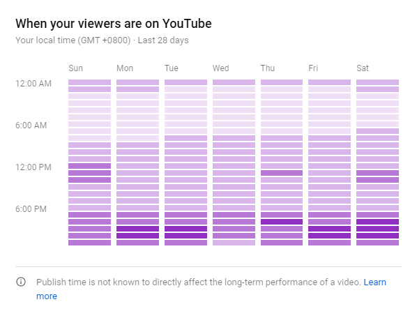 Youtube viewers schedule