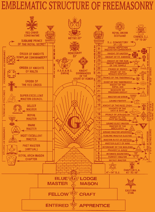 The Complete History Of Freemasonry