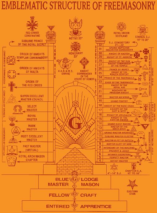 The Complete History Of Freemasonry