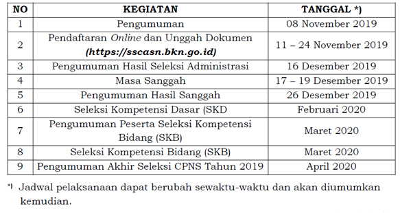 Formasi Pengadaan CPNS Lampung Tahun 2019 dan Kementerian