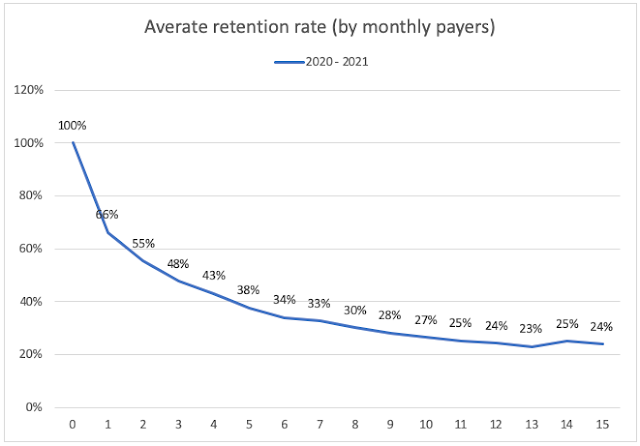 Average retention rate (by monthly payers)