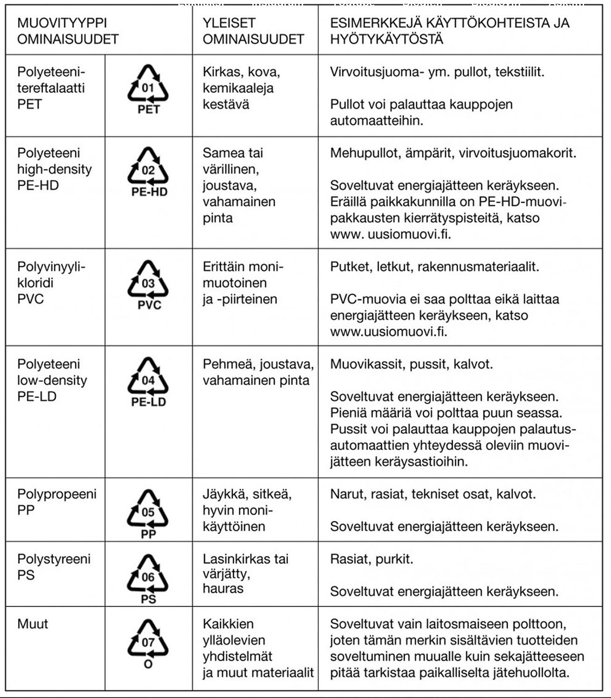 Kierrätysmuovi Merkinnät