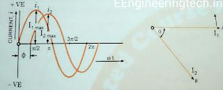 Phase and phase Angle
