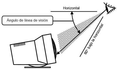 Ángulo de la línea de visión
