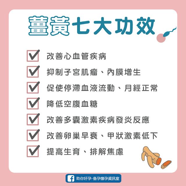 薑黃功效、助孕、抗發炎