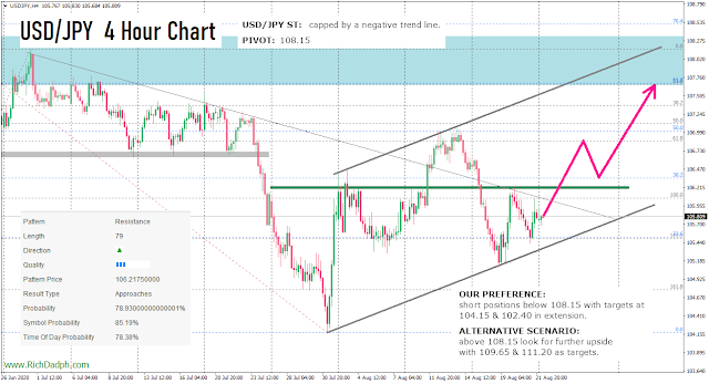 USDJPY H4 chart (8.24.20) MetaTrader 4 axicorp financial services