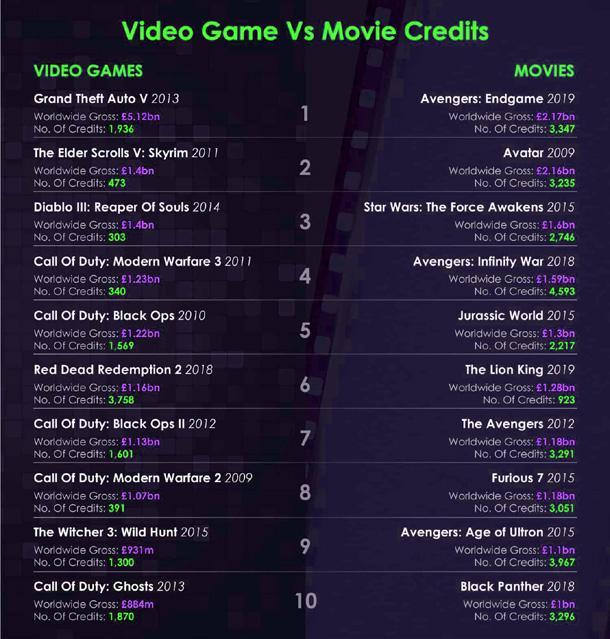 Video Games Vs Movies