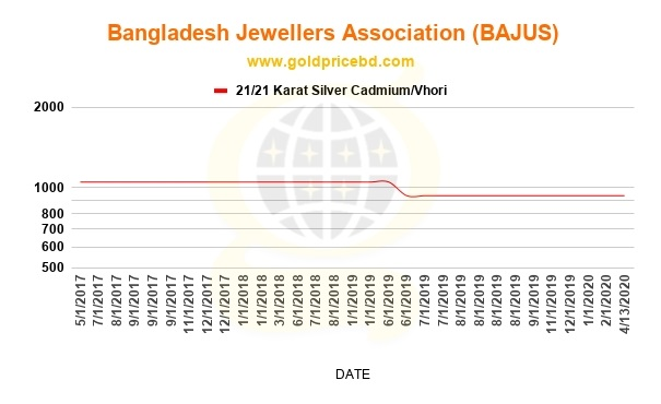 gold price in bangladesh