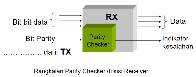 Parity Generator dan Parity Checker