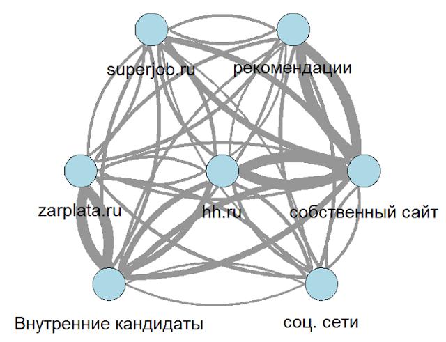 Конкурентный анализ источников трафика кандидатов