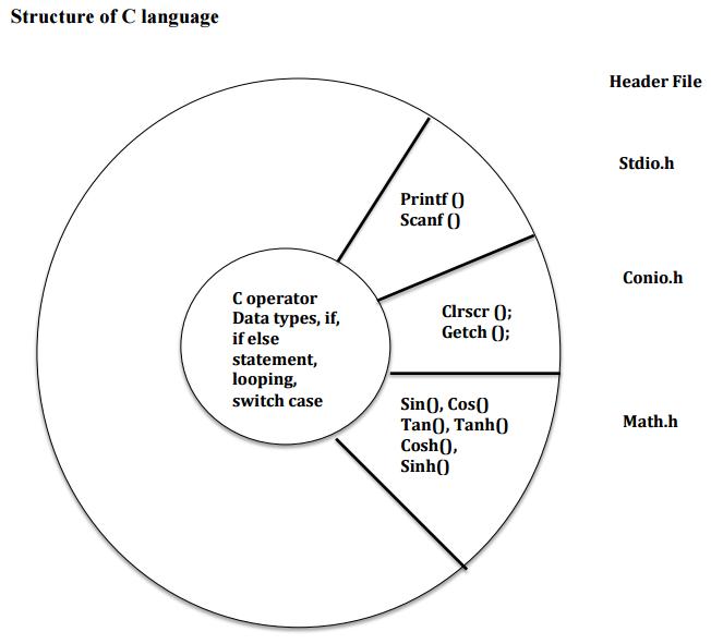 professor jayesh  c language structure