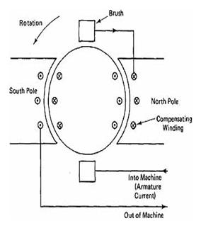 Magnet Motor Generator Magnet Drawing Wiring Diagram ~ Odicis