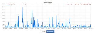 drawdown chart