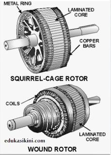 Bagian Bagian Motor Induksi