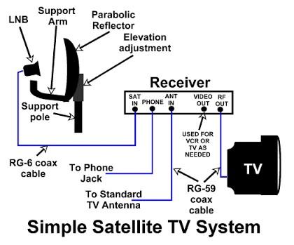 setting-satellite-system