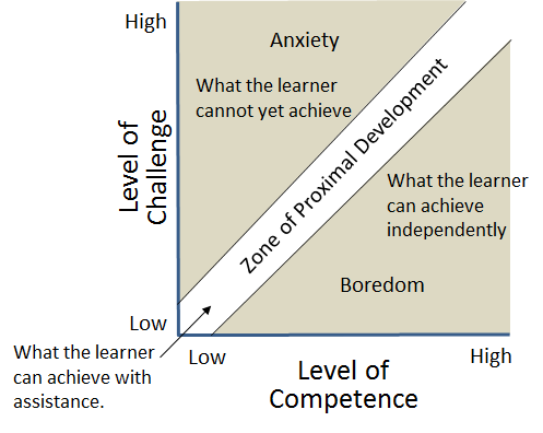 Of that game design and the zone of proximal development figure 3 zone of proximal development zpd ccuart Image collections