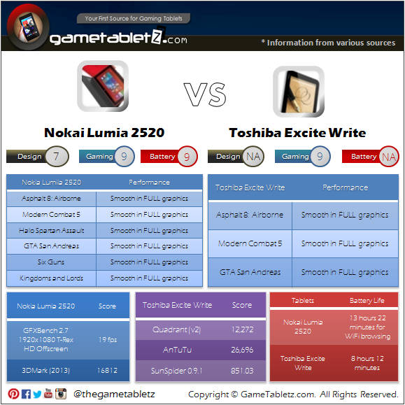Nokia Lumia 2520 vs Toshiba Excite Write benchmarks and gaming performance