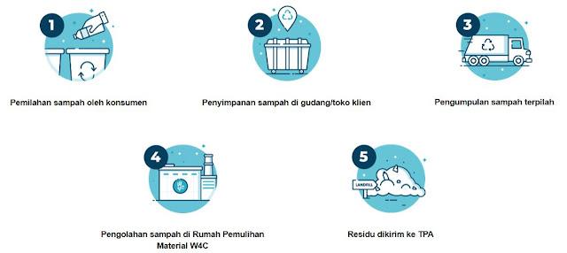 Alur Pengelolaan Sampah