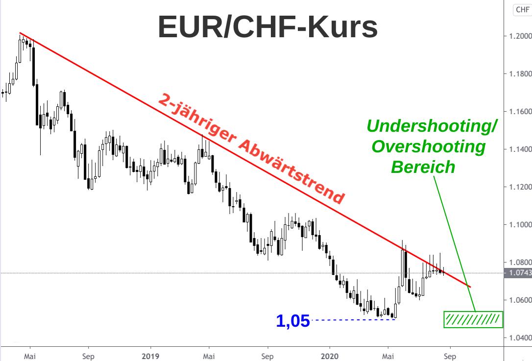 Analyse Abwärtstrend Euro-Franken-Kurs zwischen April 2018 und August 2020
